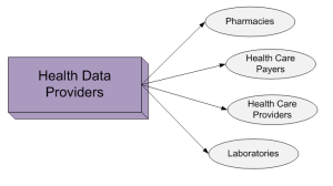 HealthDataProviders