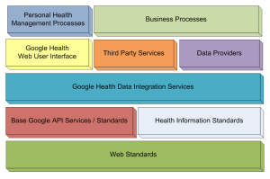 A layered view of the Google Health Architecture