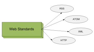 WebStandards